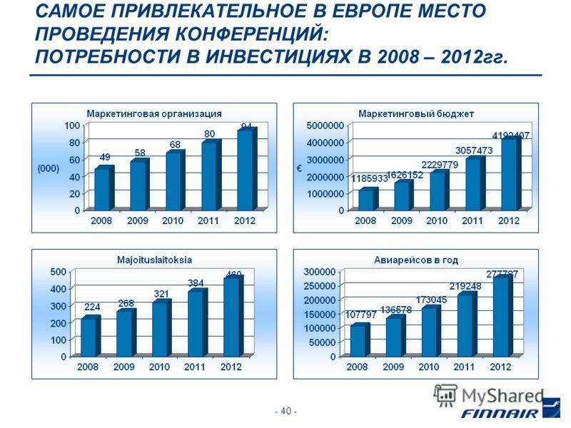 - 40 - САМОЕ ПРИВЛЕКАТЕЛЬНОЕ В ЕВРОПЕ МЕСТО ПРОВЕДЕНИЯ КОНФЕРЕНЦИЙ: ПОТРЕБНОСТИ В ИНВЕСТИЦИЯХ В 2008 – 2012гг.