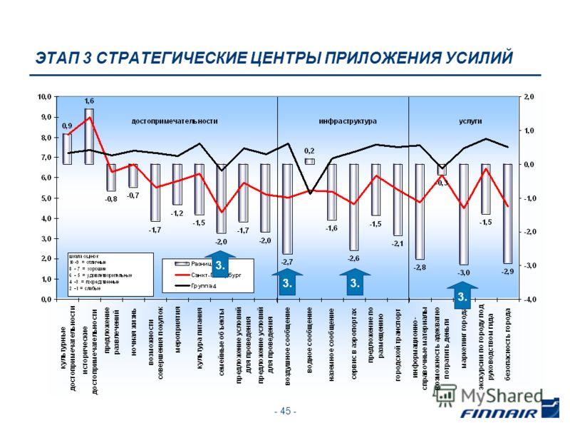 - 45 - ЭТАП 3 СТРАТЕГИЧЕСКИЕ ЦЕНТРЫ ПРИЛОЖЕНИЯ УСИЛИЙ 3.