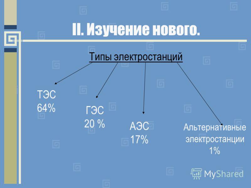 II. Изучение нового. Типы электростанций ТЭС 64% ГЭС 20 % АЭС 17% Альтернативные электростанции 1%