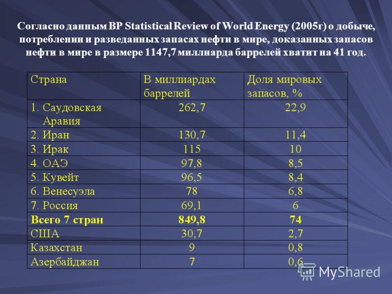 Согласно данным BP Statistical Review of World Energy (2005г) о добыче, потреблении и разведанных запасах нефти в мире, доказанных запасов нефти в мире в размере 1147,7 миллиарда баррелей хватит на 41 год.