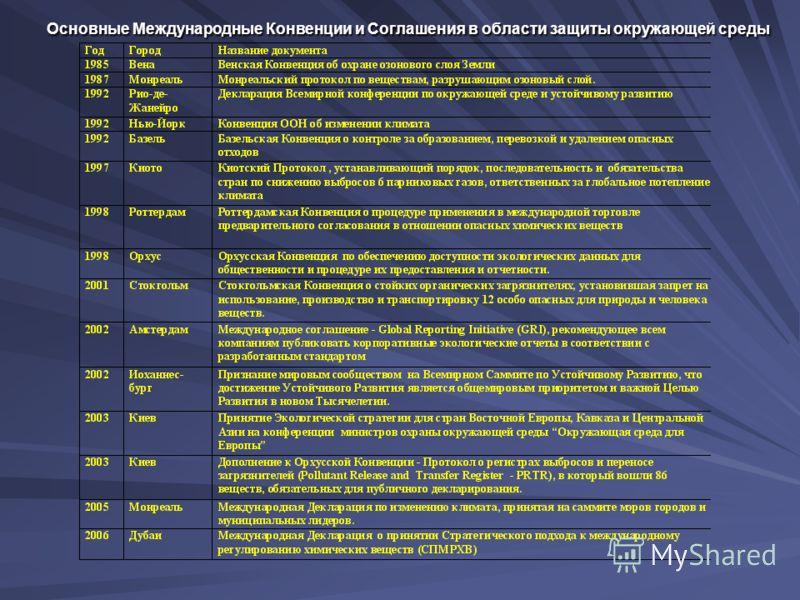 Основные Международные Конвенции и Соглашения в области защиты окружающей среды