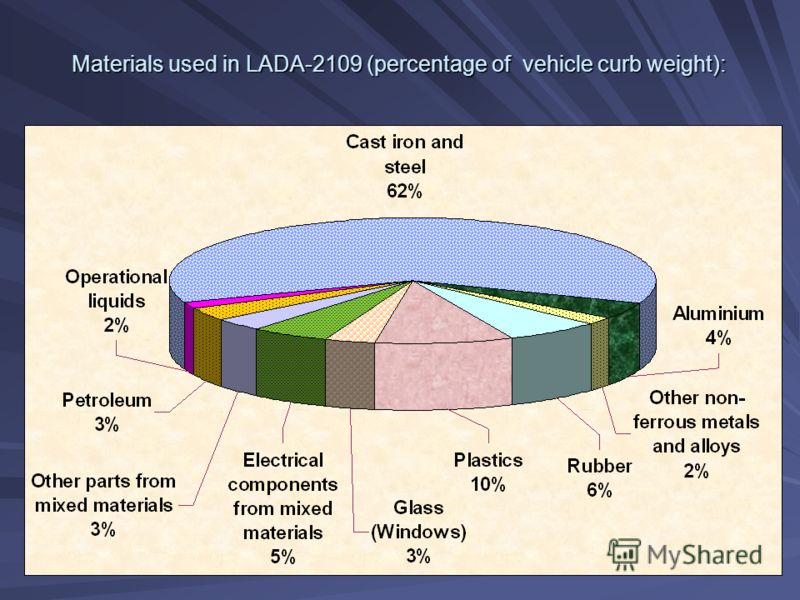 Materials used in LADA-2109 (percentage of vehicle curb weight):