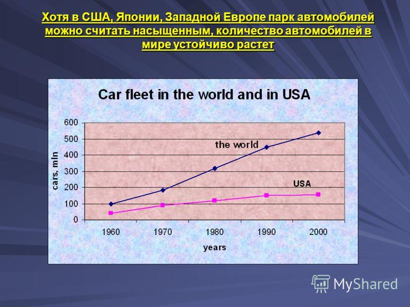 Хотя в США, Японии, Западной Европе парк автомобилей можно считать насыщенным, количество автомобилей в мире устойчиво растет