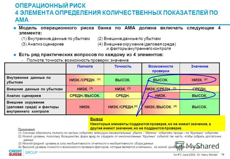 14 for IFC June 2005, Dr. Harry Stordel n Модель операционного риска банка по AMA должна включать следующие 4 элемента: (1) Внутренние данные по убыткам (2) Внешние данные по убыткам (3) Анализ сценариев(4) Внешнее окружение (деловая среда) и факторы