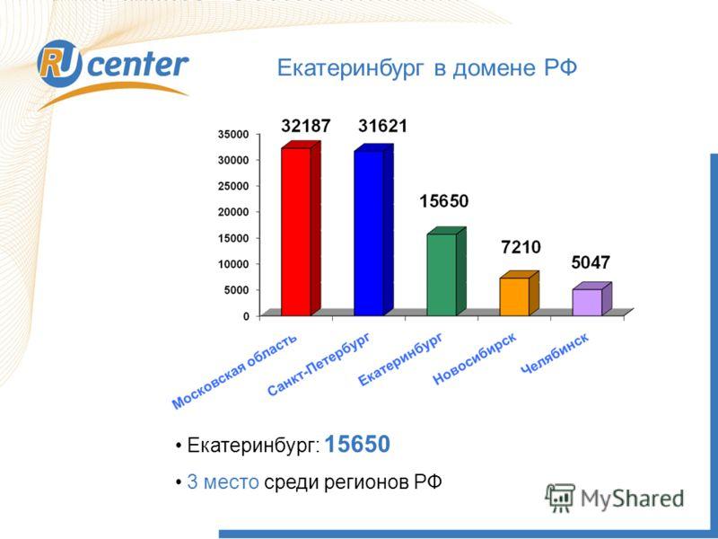 Екатеринбург в домене РФ Екатеринбург: 15650 3 место среди регионов РФ
