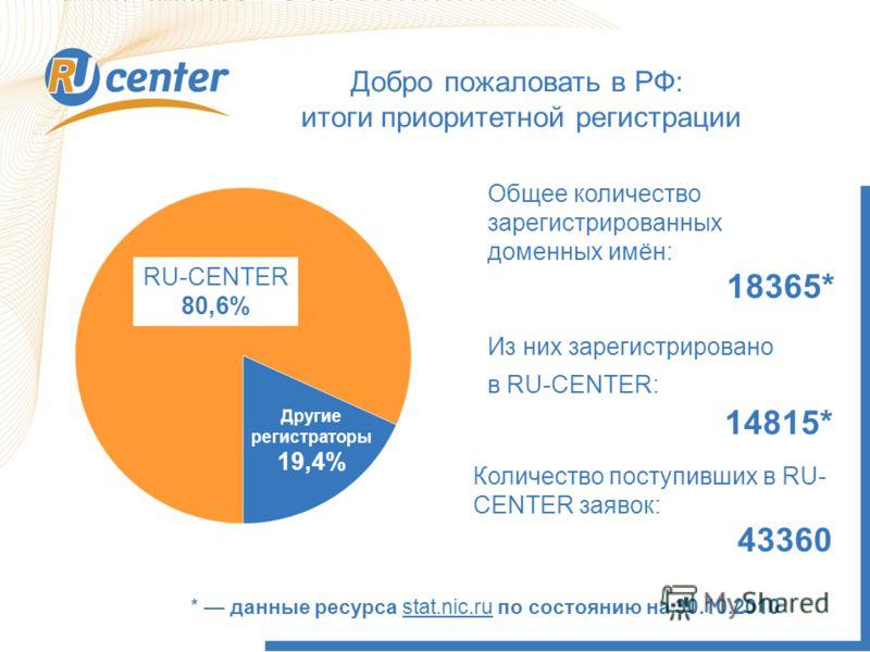 Общее количество зарегистрированных доменных имён: 18365* Из них зарегистрировано в RU-CENTER: 14815* * данные ресурса stat.nic.ru по состоянию на 30.10.2010 Количество поступивших в RU- CENTER заявок: 43360 Другие регистраторы 19,4% Добро пожаловать