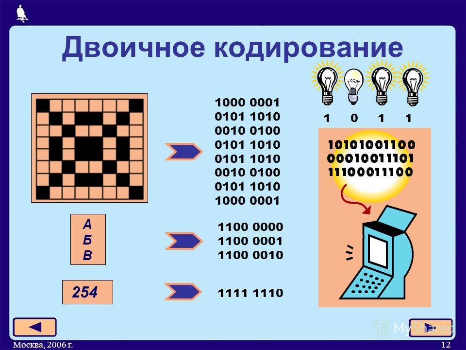 Москва, 2006 г.12 Двоичное кодирование 1000 0001 0101 1010 0010 0100 0101 1010 0010 0100 0101 1010 1000 0001 1100 0000 1100 0001 1100 0010 АБВАБВ 254 1111 1110 1 0 1 1