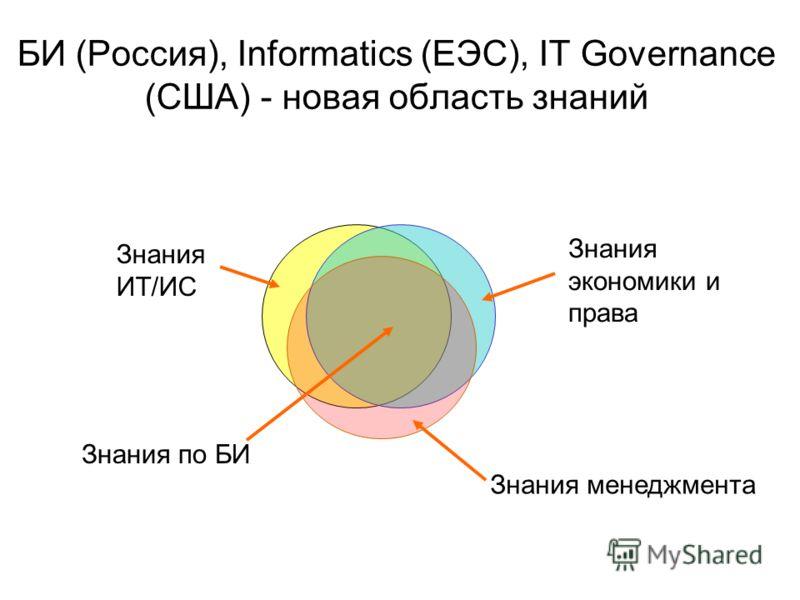 БИ (Россия), Informatics (ЕЭС), IT Governance (США) - новая область знаний Знания ИТ/ИС Знания экономики и права Знания менеджмента Знания по БИ
