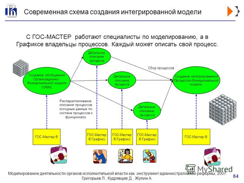 Моделирование деятельности органов исполнительной власти как инструмент административной реформы, 2007 Григорьев Л., Кудрявцев Д., Жулин А. 64 Современная схема создания интегрированной модели С ГОС-МАСТЕР работают специалисты по моделированию, а в Г