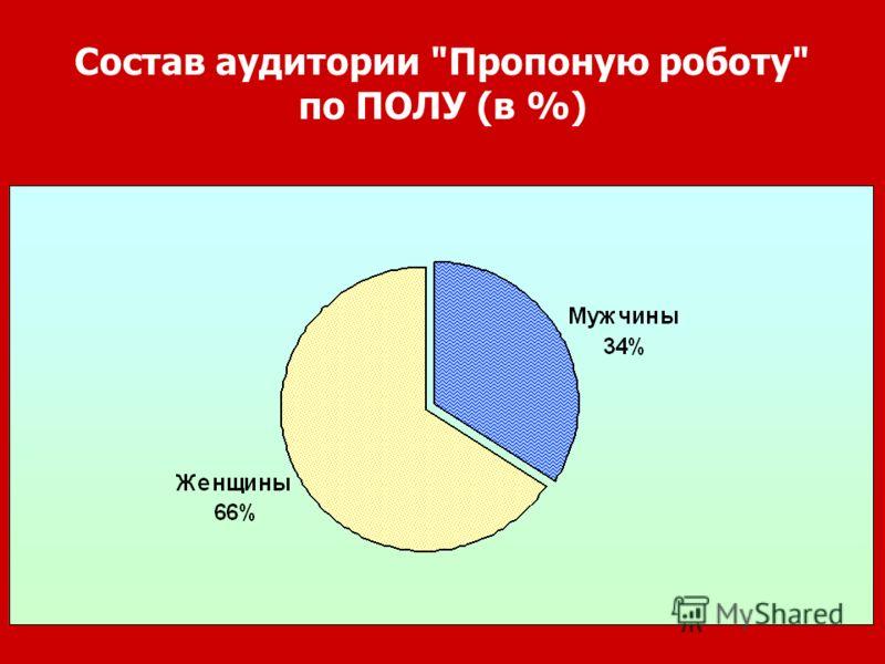 Состав аудитории Пропоную роботу по ПОЛУ (в %)