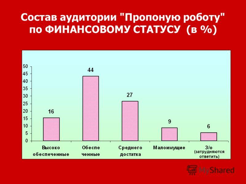 Состав аудитории Пропоную роботу по ФИНАНСОВОМУ СТАТУСУ (в %) (затрудняются ответить)