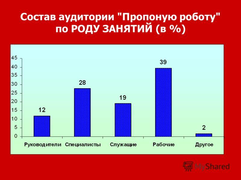 Состав аудитории Пропоную роботу по РОДУ ЗАНЯТИЙ (в %)