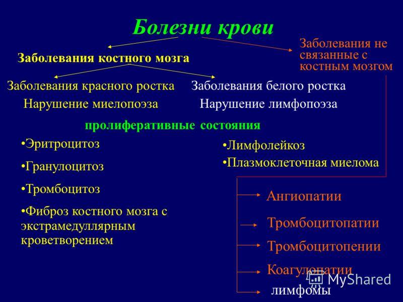 Болезни крови Заболевания красного ростка Нарушение миелопоэза Заболевания белого ростка Нарушение лимфопоэза Эритроцитоз Гранулоцитоз Тромбоцитоз Фиб