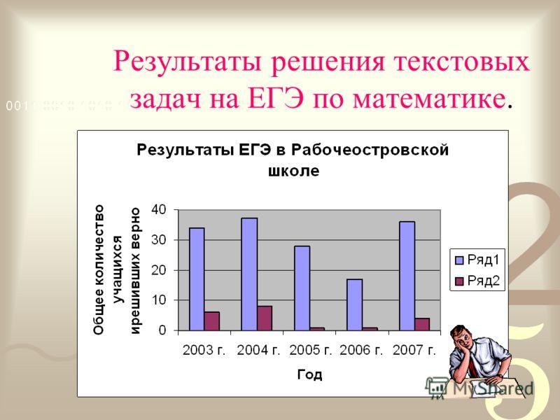Результаты решения текстовых задач на ЕГЭ по математике.