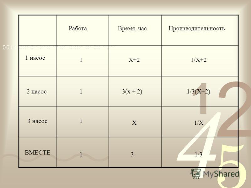 РаботаВремя, часПроизводительность 1 насос 2 насос 3 насос ВМЕСТЕ 1 1 1 1X+2 3 X 3(х + 2) 1/X+2 1/3(X+2) 1/3 1/X