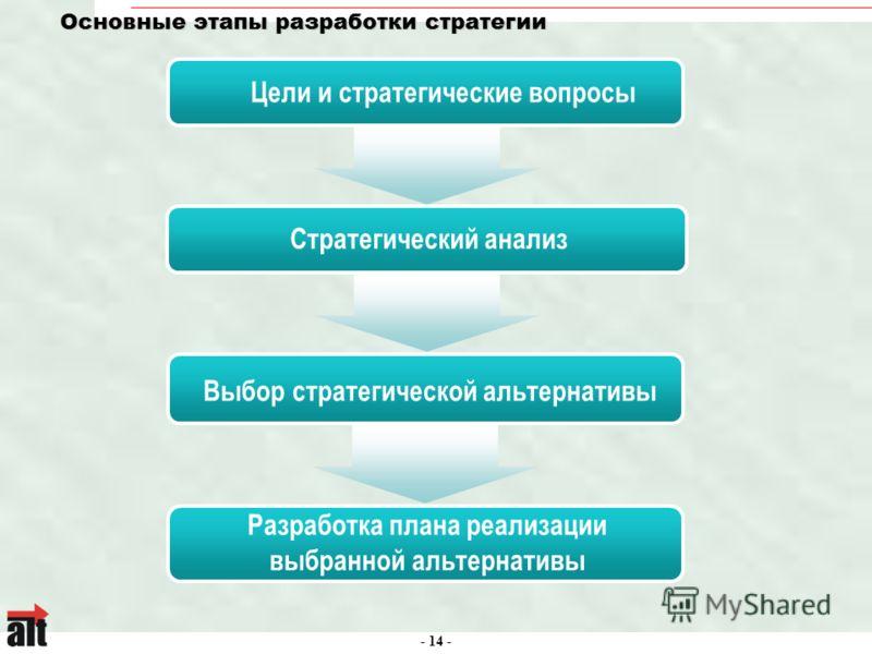 - 14 - Основные этапы разработки стратегии Цели и стратегические вопросы Стратегический анализ Выбор стратегической альтернативы Разработка плана реализации выбранной альтернативы