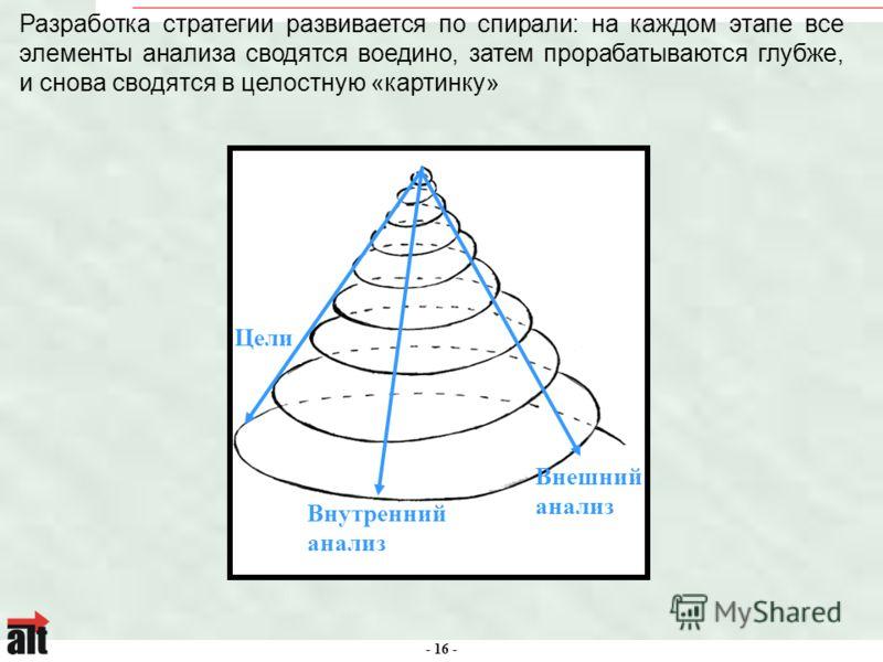 - 16 - 3 1 2 3 Внутренний анализ Внешний анализ Цели Разработка стратегии развивается по спирали: на каждом этапе все элементы анализа сводятся воедино, затем прорабатываются глубже, и снова сводятся в целостную «картинку»