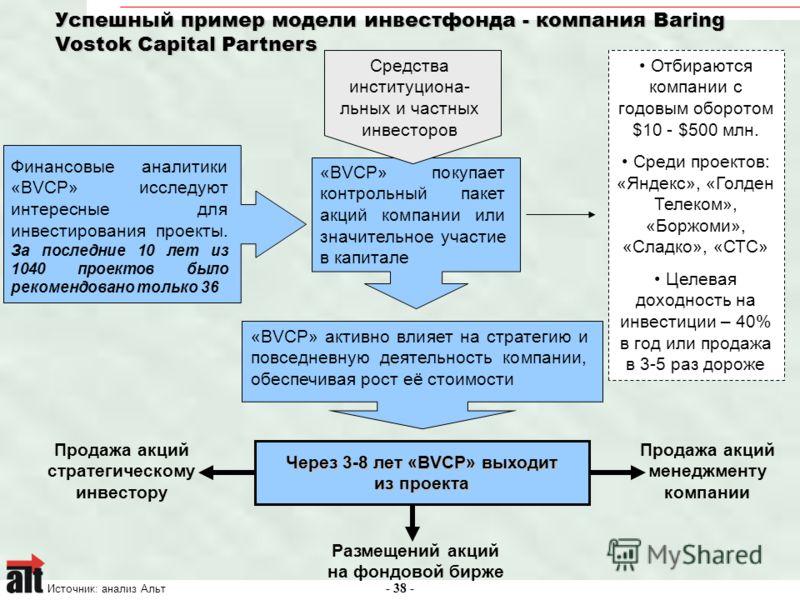 - 38 - Успешный пример модели инвестфонда - компания Baring Vostok Capital Partners Источник: анализ Альт Финансовые аналитики «BVCP» исследуют интересные для инвестирования проекты. За последние 10 лет из 1040 проектов было рекомендовано только 36 «