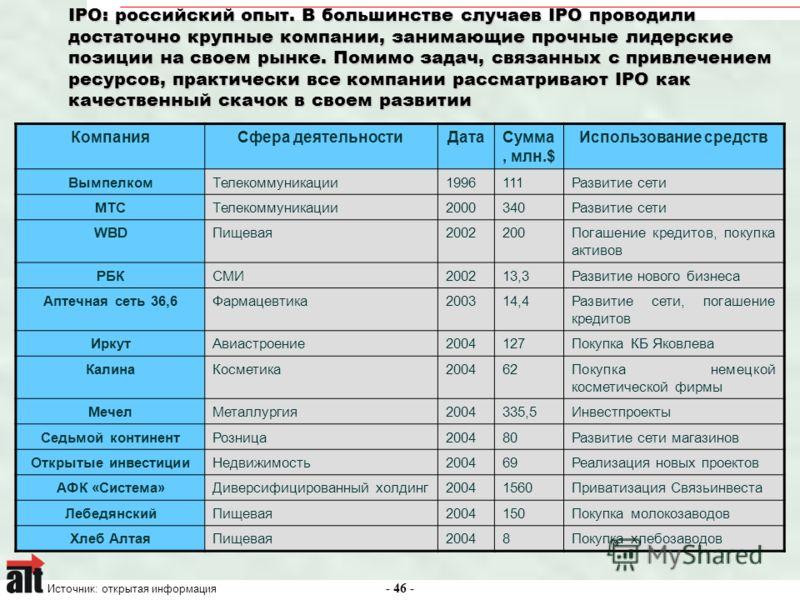 - 46 - IPO: российский опыт. В большинстве случаев IPO проводили достаточно крупные компании, занимающие прочные лидерские позиции на своем рынке. Помимо задач, связанных с привлечением ресурсов, практически все компании рассматривают IPO как качеств