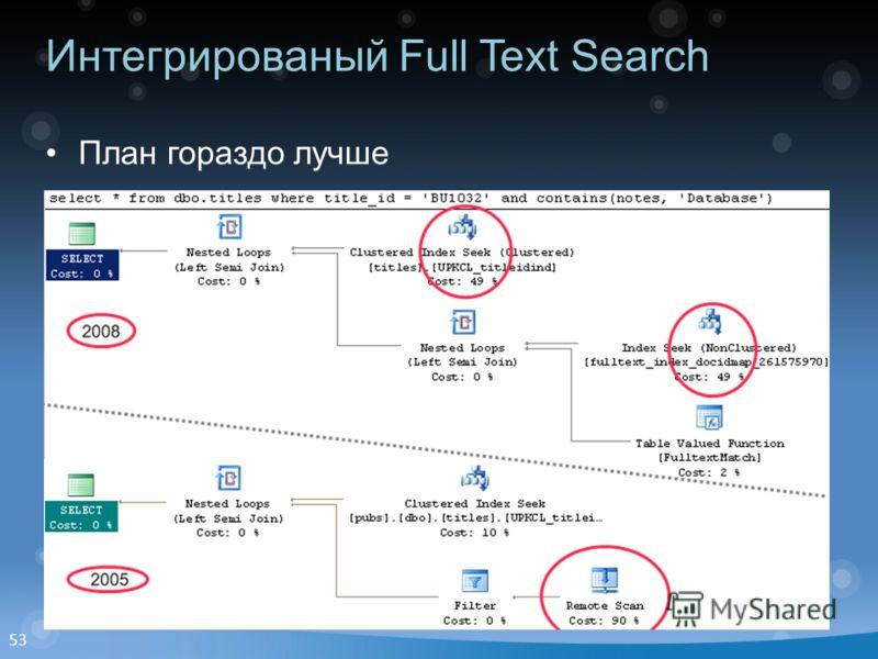 53 Интегрированый Full Text Search План гораздо лучше