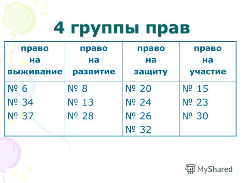 4 группы прав право на выживание право на развитие право на защиту право на участие 6 34 37 8 13 28 20 24 26 32 15 23 30