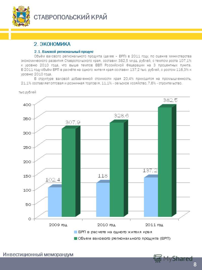 СТАВРОПОЛЬСКИЙ КРАЙ Инвестиционный меморандум 8 2.1. Валовой региональный продукт Объём валового регионального продукта (далее – ВРП) в 2011 году, по оценке министерства экономического развития Ставропольского края, составил 382,5 млрд. рублей, с тем