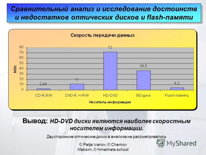 © Petja Ivanov, © Chernov Maksim, © Hmelinets school Сравнительный анализ и исследование достоинств и недостатков оптических дисков и flash-памяти Вывод: HD-DVD диски являются наиболее скоростным носителем информации. Двусторонние оптические диски в