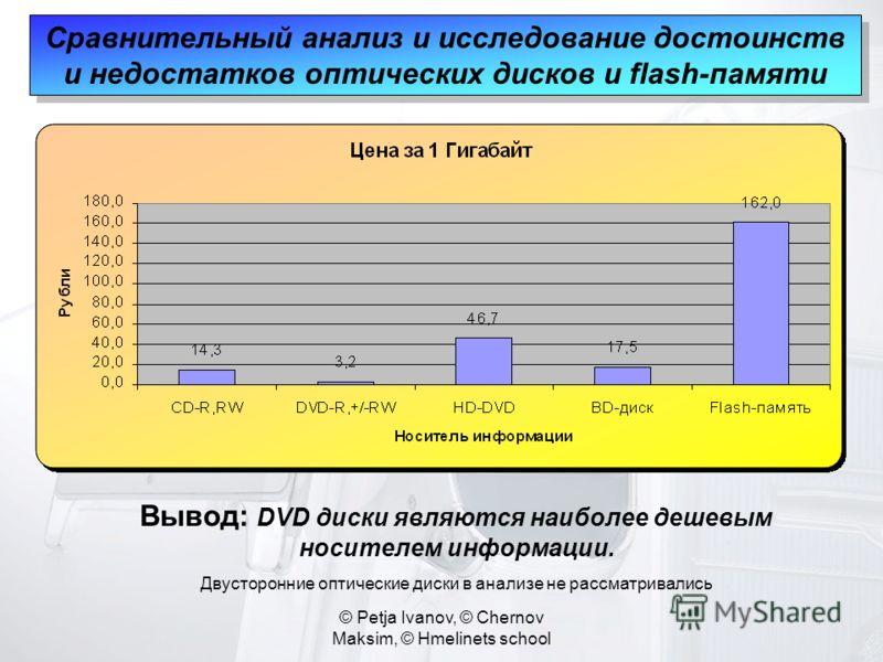 © Petja Ivanov, © Chernov Maksim, © Hmelinets school Сравнительный анализ и исследование достоинств и недостатков оптических дисков и flash-памяти Вывод: DVD диски являются наиболее дешевым носителем информации. Двусторонние оптические диски в анализ