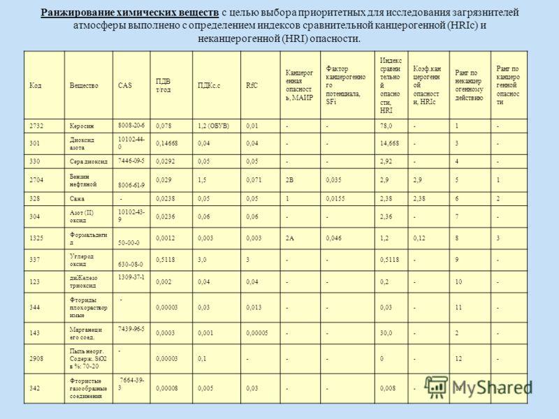 Ранжирование химических веществ с целью выбора приоритетных для исследования загрязнителей атмосферы выполнено с определением индексов сравнительной канцерогенной (HRIc) и неканцерогенной (HRI) опасности. КодВеществоCAS ПДВ т/год ПДКс.сRfC Канцерог е