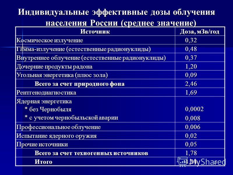 27 Индивидуальные эффективные дозы облучения населения России (среднее значение) Источник Доза, мЗв/год Космическое излучение 0,32 Гамма-излучение (естественные радионуклиды) 0,48 Внутреннее облучение (естественные радионуклиды) 0,37 Дочерние продукт