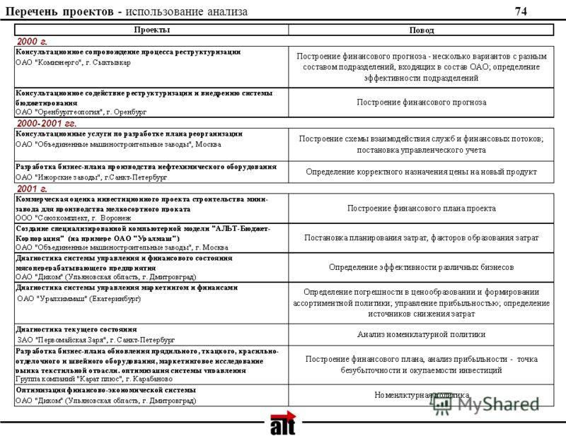 Перечень проектов - использование анализа 74