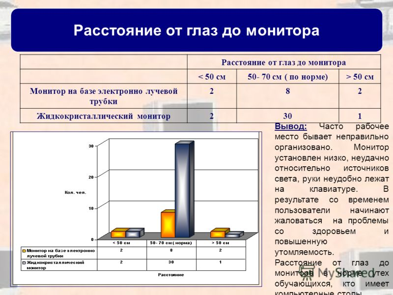 Расстояние от глаз до монитора < 50 см50- 70 см ( по норме)> 50 см Монитор на базе электронно лучевой трубки 282 Жидкокристаллический монитор2301 Вывод: Часто рабочее место бывает неправильно организовано. Монитор установлен низко, неудачно относител