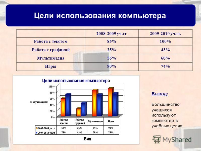 Цели использования компьютера 2008-2009 уч.гг2009-2010 уч.гг. Работа с текстом85%100% Работа с графикой25%43% Мультимедиа56%60% Игры90%74% Вывод: Большинство учащихся используют компьютер в учебных целях.