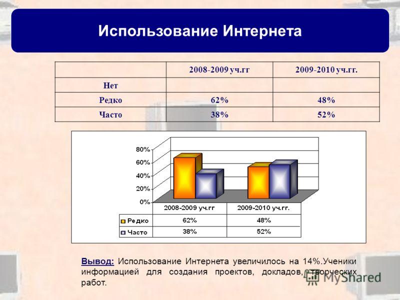 Использование Интернета 2008-2009 уч.гг2009-2010 уч.гг. Нет Редко62%48% Часто38%52% Вывод: Использование Интернета увеличилось на 14%.Ученики информацией для создания проектов, докладов, творческих работ.