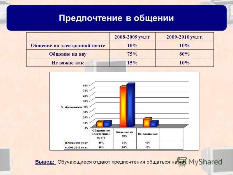Предпочтение в общении 2008-2009 уч.гг2009-2010 уч.гг. Общение по электронной почте10% Общение на яву75%80% Не важно как15%10% Вывод: Обучающиеся отдают предпочтения общаться на яву.