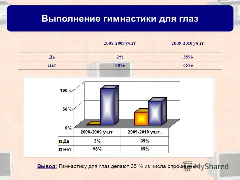 Выполнение гимнастики для глаз 2008-2009 уч.гг2009-2010 уч.гг. Да2%35% Нет98%65% Вывод: Гимнастику для глаз делают 35 % из числа опрошенных.