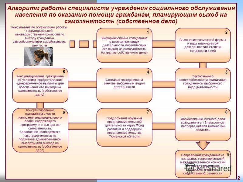 Алгоритм работы специалиста учреждения социального обслуживания населения по оказанию помощи гражданам, планирующим выход на самозанятость (собственное дело) Выяснение возможной формы и вида планируемой деятельности и степени готовности к ней Заключе