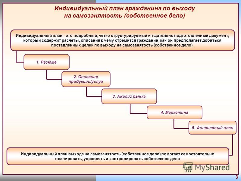 Индивидуальный план гражданина по выходу на самозанятость (собственное дело) 5. Финансовый план 1. Резюме 2. Описание продукции/услуг Индивидуальный план - это подробный, четко структурируемый и тщательно подготовленный документ, который содержит рас
