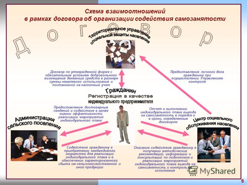 Схема взаимоотношений в рамках договора об организации содействия самозанятости 6 Оказание содействия гражданину в получении методических рекомендаций, информации и консультаций по подготовке и реализации мероприятий индивидуального плана выхода на с