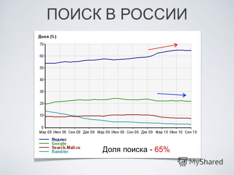 ПОИСК В РОССИИ Доля поиска - 65%