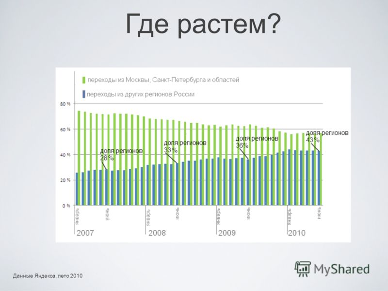 Данные Яндекса, лето 2010 Где растем?