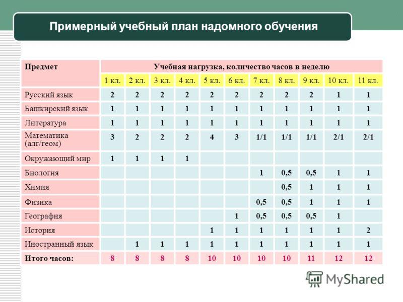 Примерный учебный план надомного обучения ПредметУчебная нагрузка, количество часов в неделю 1 кл.2 кл.3 кл.4 кл.5 кл.6 кл.7 кл.8 кл.9 кл.10 кл.11 кл. Русский язык22222222211 Башкирский язык11111111111 Литература11111111111 Математика (алг/геом) 3 22