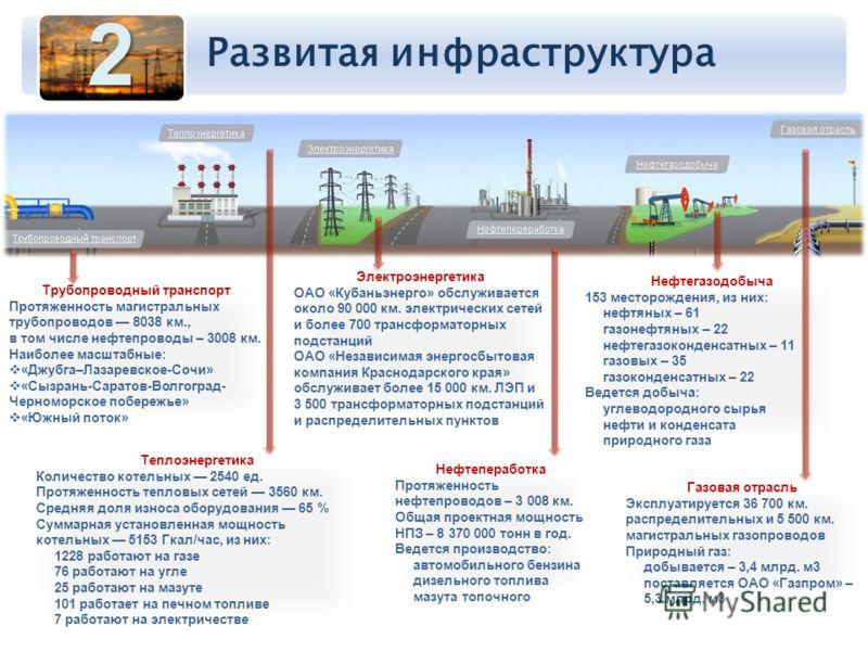 2 Трубопроводный транспорт Протяженность магистральных трубопроводов 8038 км., в том числе нефтепроводы – 3008 км. Наиболее масштабные: «Джубга–Лазаревское-Сочи» «Сызрань-Саратов-Волгоград- Черноморское побережье» «Южный поток» Теплоэнергетика Количе