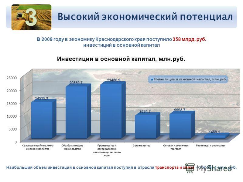 В 2009 году в экономику Краснодарского края поступило 358 млрд. руб. инвестиций в основной капитал Наибольший объем инвестиций в основной капитал поступил в отрасли транспорта и связи – 102 595,1 млн. руб. 3