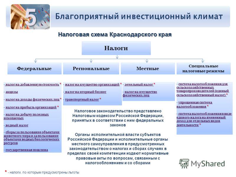 Благоприятный инвестиционный климат5 Налоговая схема Краснодарского края * - налог на добавленную стоимость * налог на добавленную стоимость - акцизыакцизы * - налог на доходы физических лиц *налог на доходы физических лиц * - налог на прибыль органи
