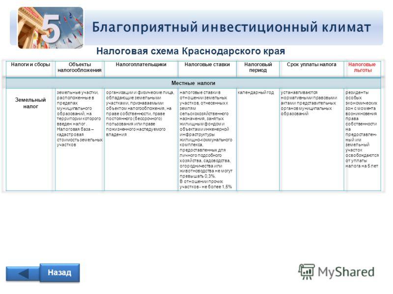 Благоприятный инвестиционный климат5 Налоговая схема Краснодарского края Назад