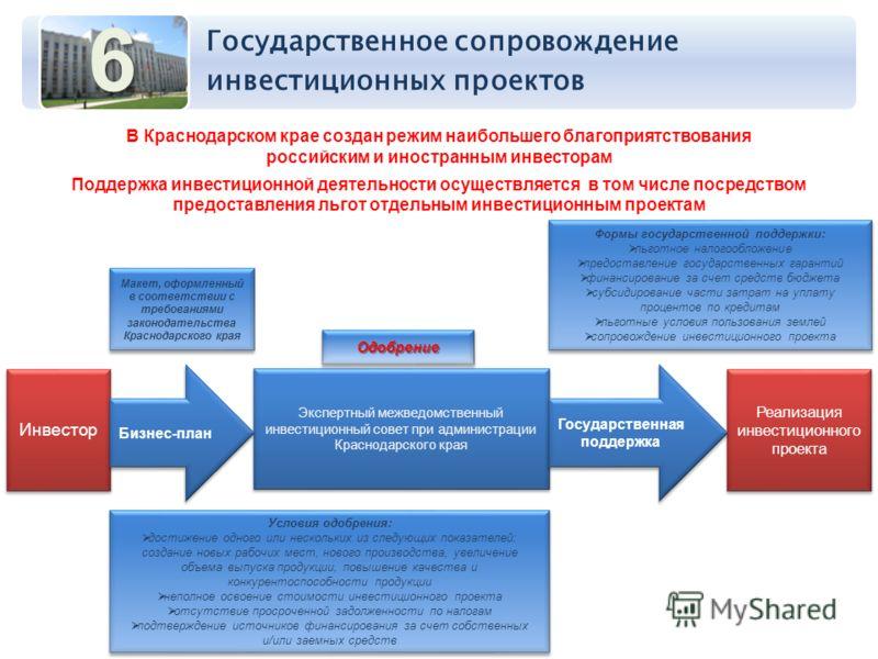 Государственное сопровождение инвестиционных проектов6 В Краснодарском крае создан режим наибольшего благоприятствования российским и иностранным инвесторам Поддержка инвестиционной деятельности осуществляется в том числе посредством предоставления л