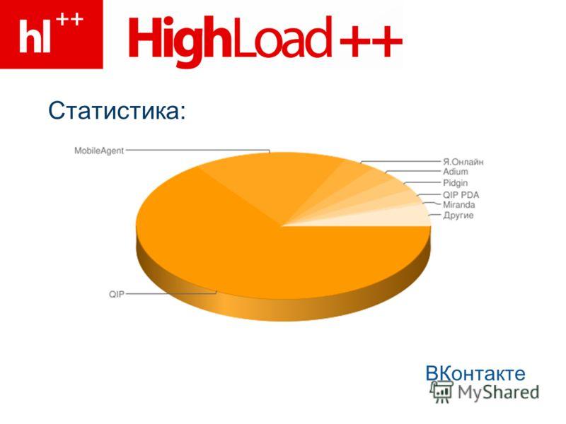Статистика: ВКонтакте