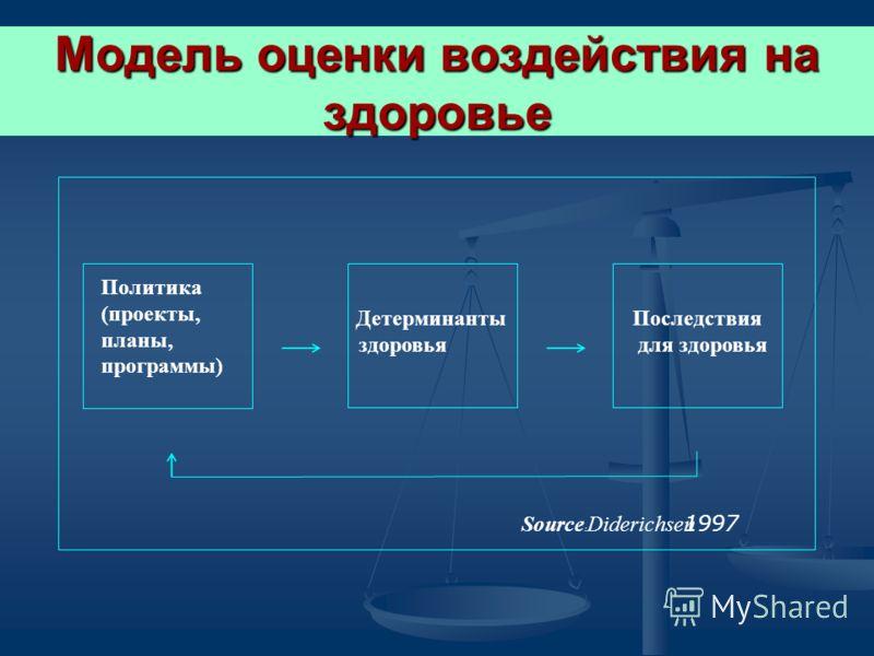 Модель оценки воздействия на здоровье Политика (проекты, планы, программы) Детерминанты здоровья Последствия для здоровья Source : Diderichsen 1997