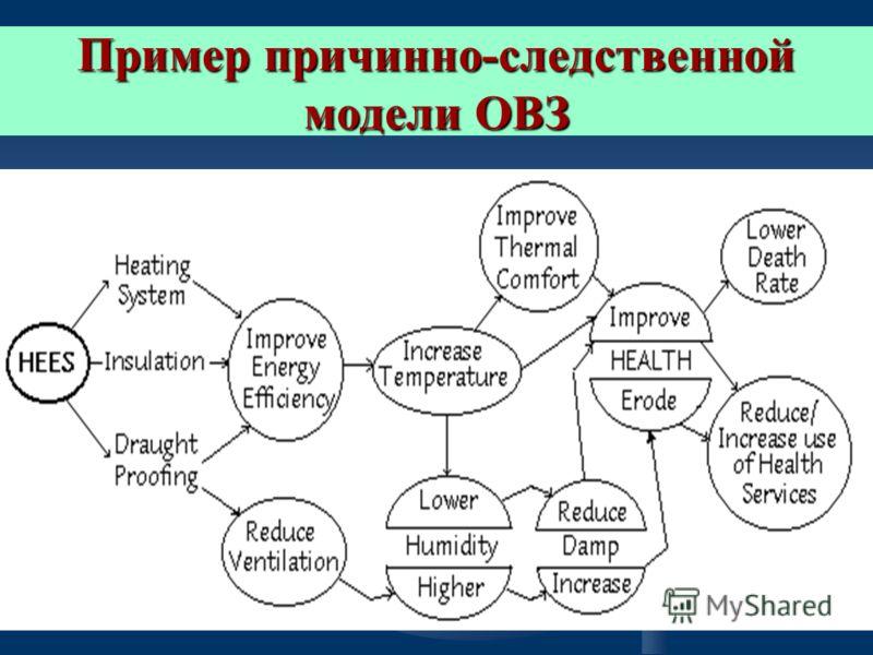 Пример причинно-следственной модели ОВЗ